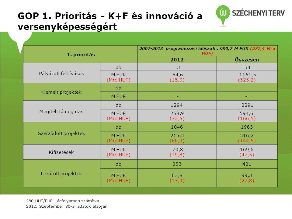 GOP 1. Prioritás - K+F és innováció a versenyképességért