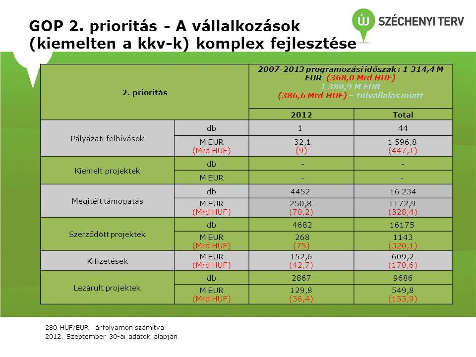 GOP 2. prioritás - A vállalkozások (kiemelten a kkv-k) komplex fejlesztése