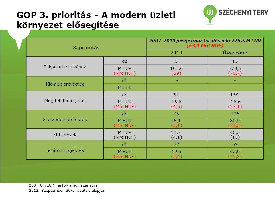 GOP 3. prioritás - A modern üzleti környezet elősegítése