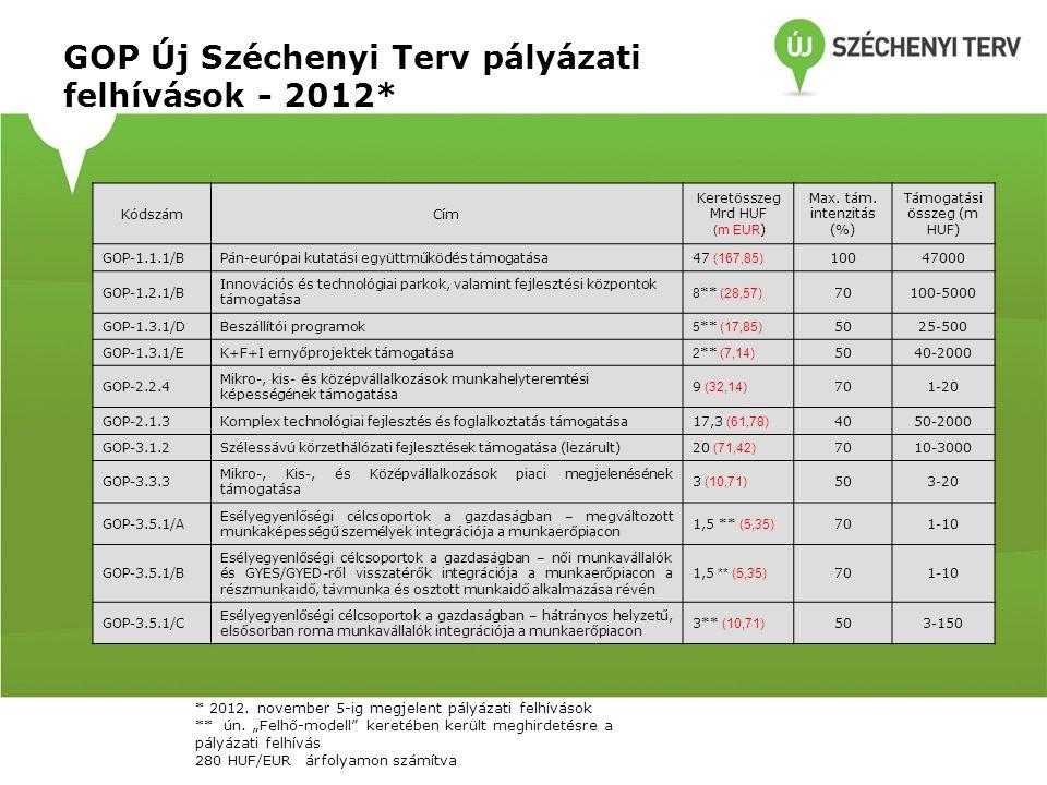 GOP Új Széchenyi Terv pályázati felhívások - 2012*