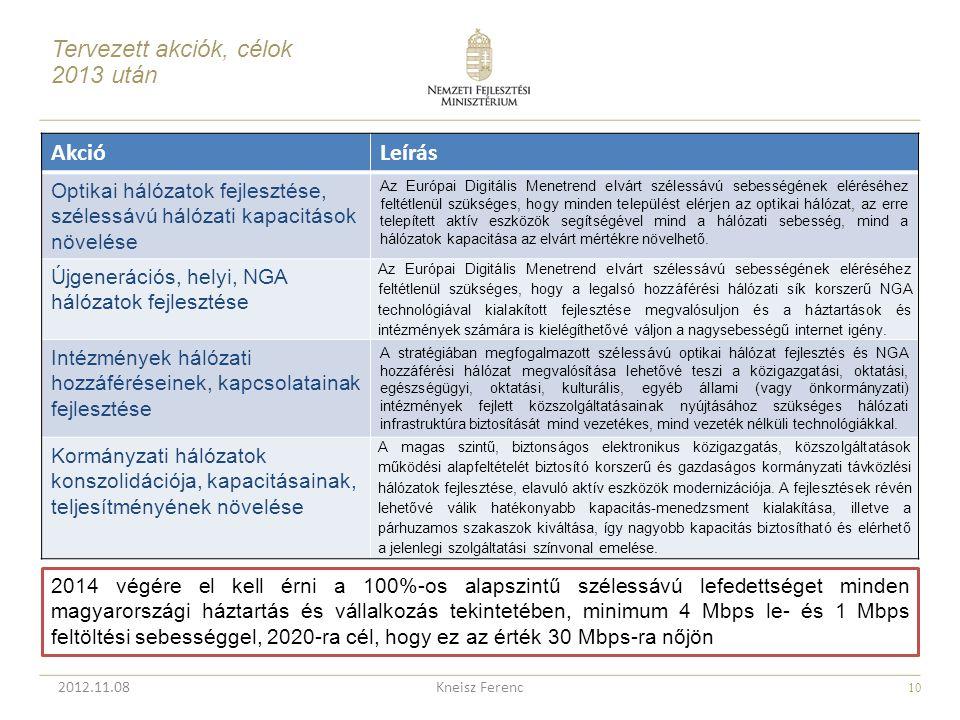 Tervezett akciók, célok 2013 után Akció Leírás
