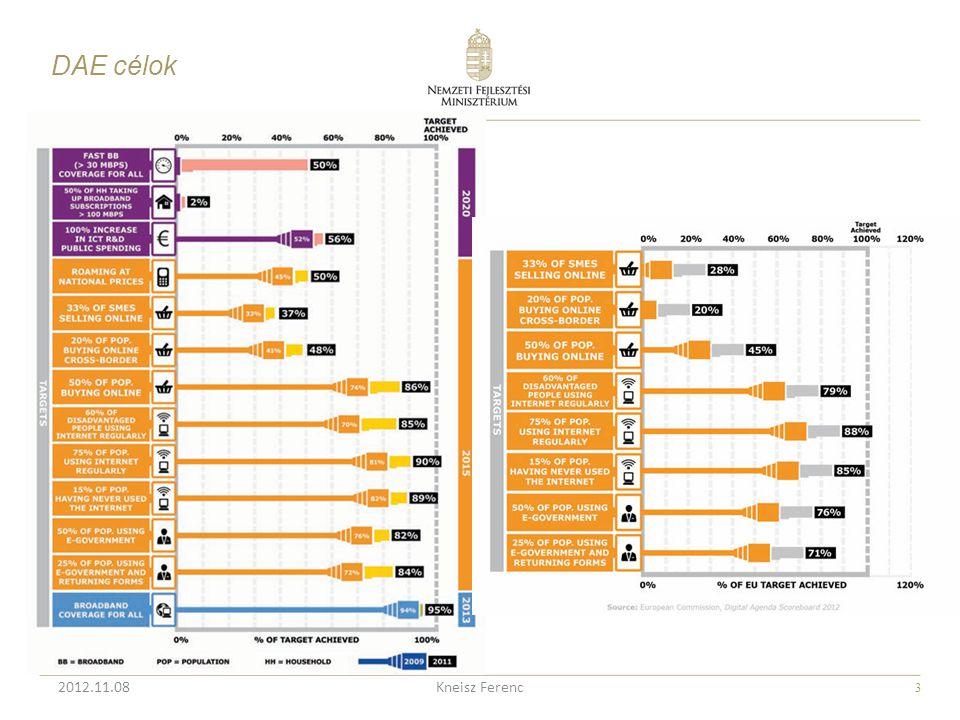 DAE célok 2012.11.08 Kneisz Ferenc