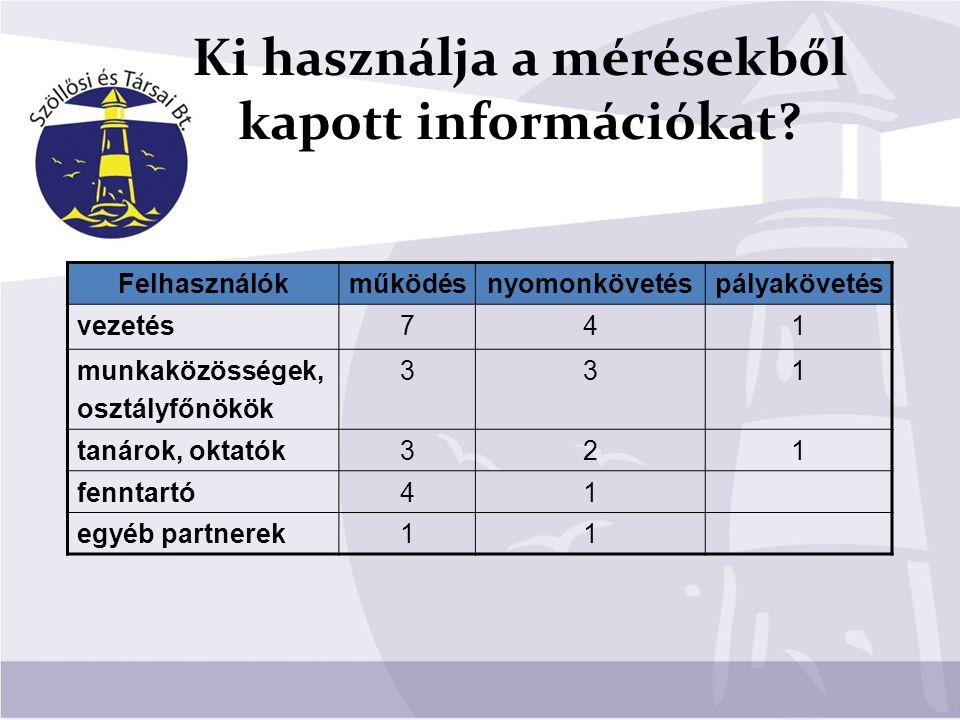 Ki használja a mérésekből kapott információkat