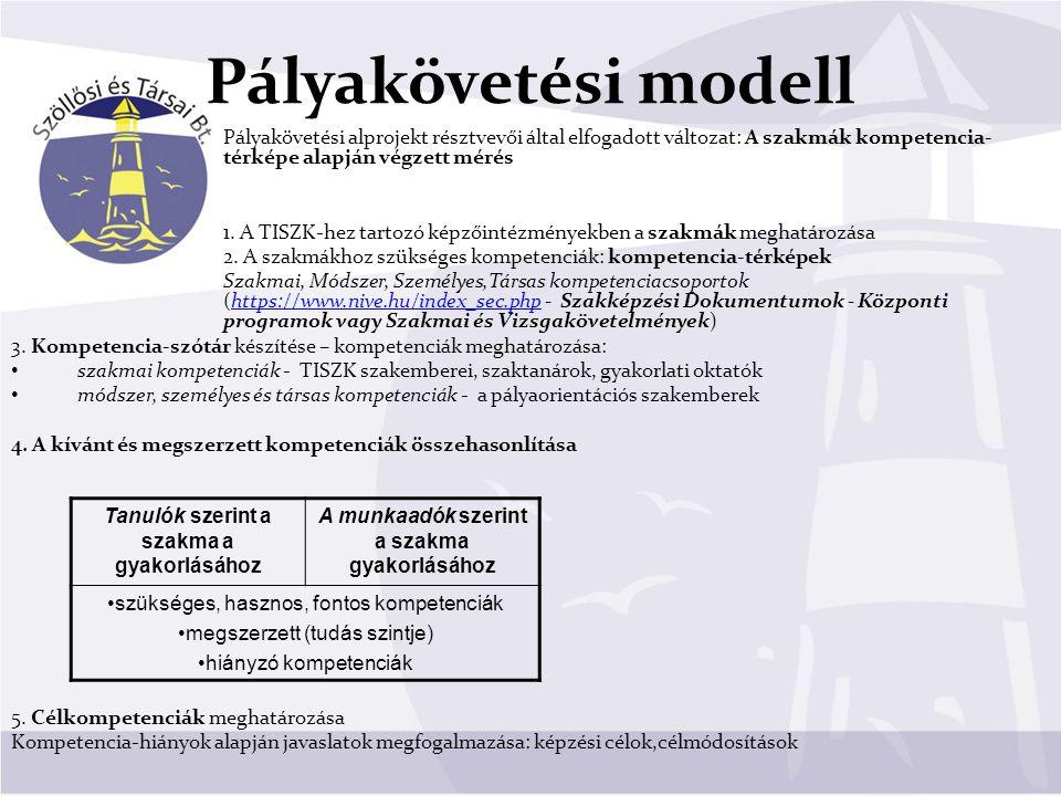 Pályakövetési modell Pályakövetési alprojekt résztvevői által elfogadott változat: A szakmák kompetencia- térképe alapján végzett mérés.