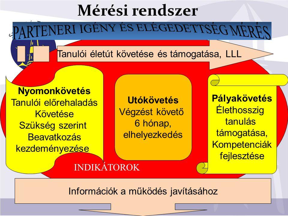 Mérési rendszer PARTENERI IGÉNY ÉS ELÉGEDETTSÉG MÉRÉS