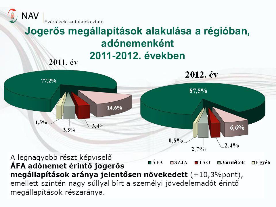 Jogerős megállapítások alakulása a régióban, adónemenként