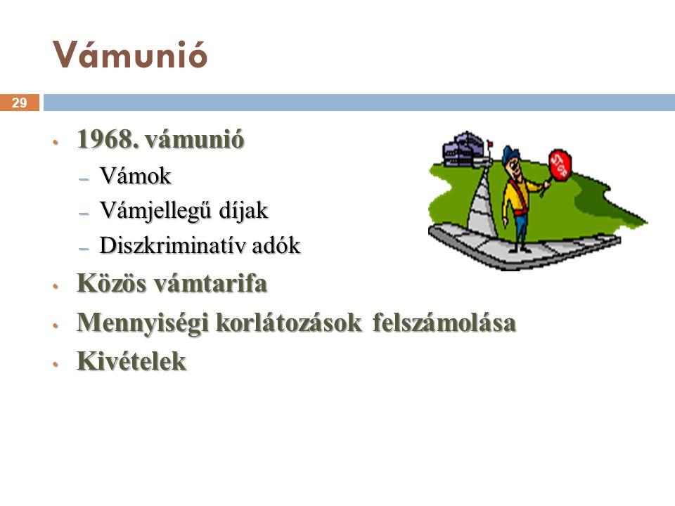 Vámunió 1968. vámunió Közös vámtarifa