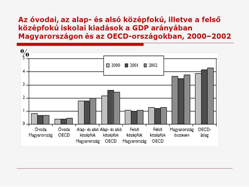 Az óvodai, az alap- és alsó középfokú, illetve a felső középfokú iskolai kiadások a GDP arányában Magyarországon és az OECD-országokban, 2000–2002
