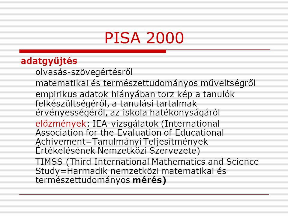 PISA 2000 adatgyűjtés olvasás-szövegértésről