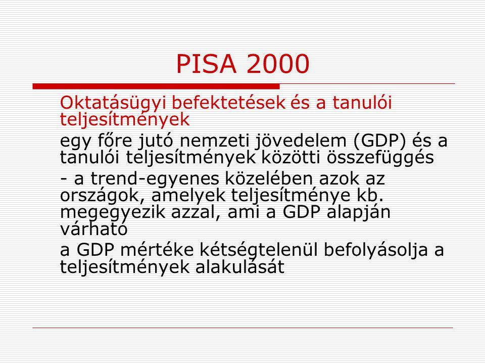 PISA 2000 Oktatásügyi befektetések és a tanulói teljesítmények