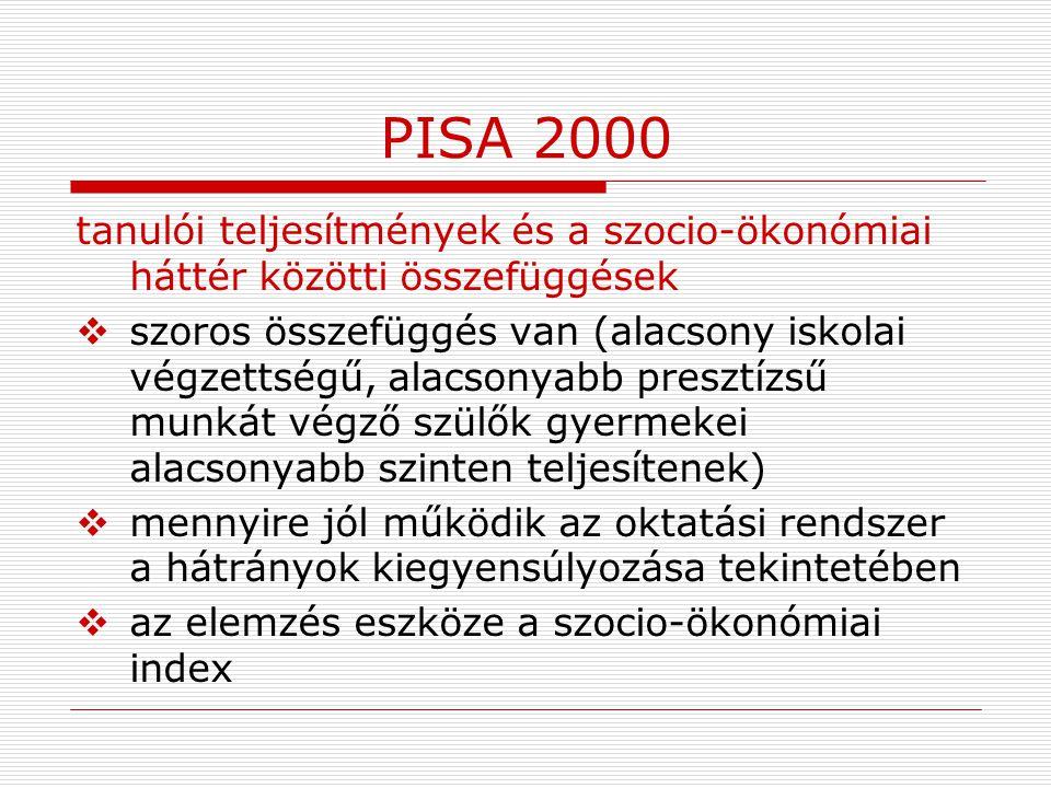 PISA 2000 tanulói teljesítmények és a szocio-ökonómiai háttér közötti összefüggések.