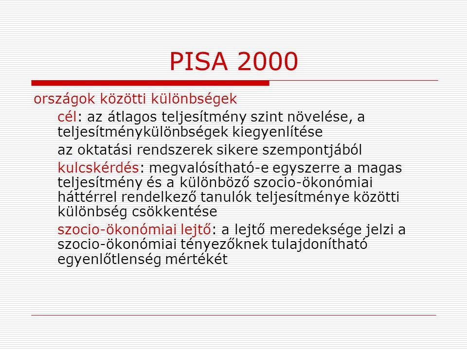 PISA 2000 országok közötti különbségek
