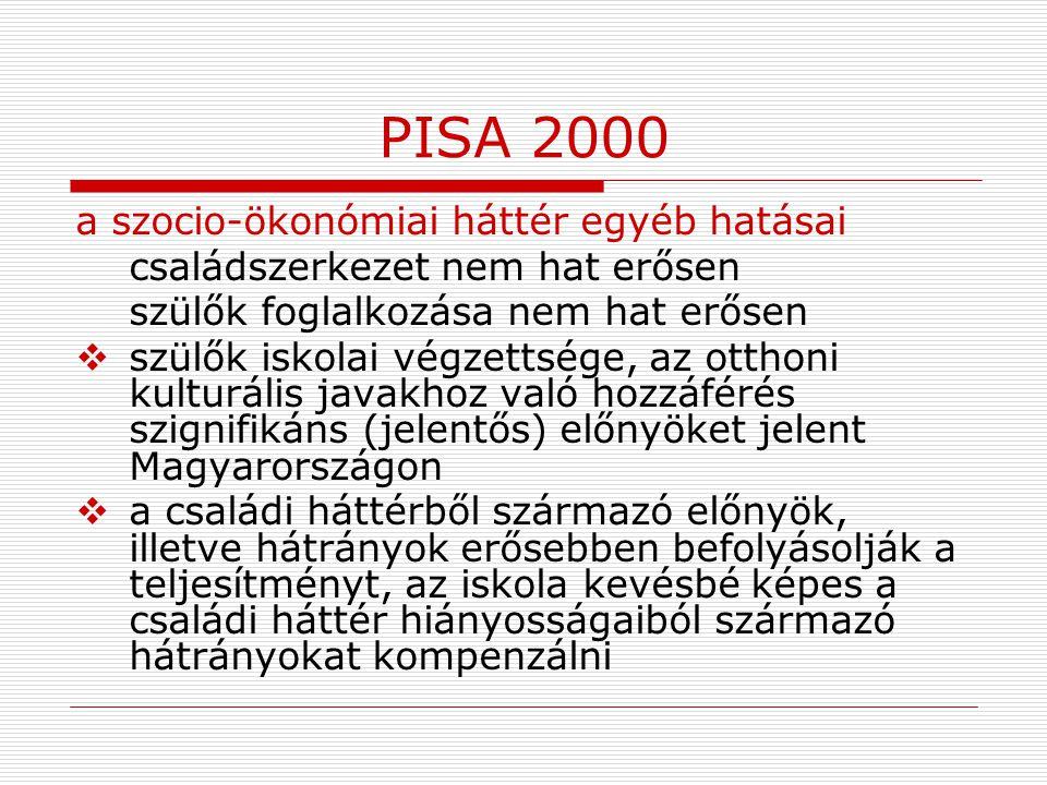 PISA 2000 a szocio-ökonómiai háttér egyéb hatásai