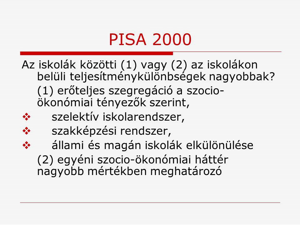 PISA 2000 Az iskolák közötti (1) vagy (2) az iskolákon belüli teljesítménykülönbségek nagyobbak