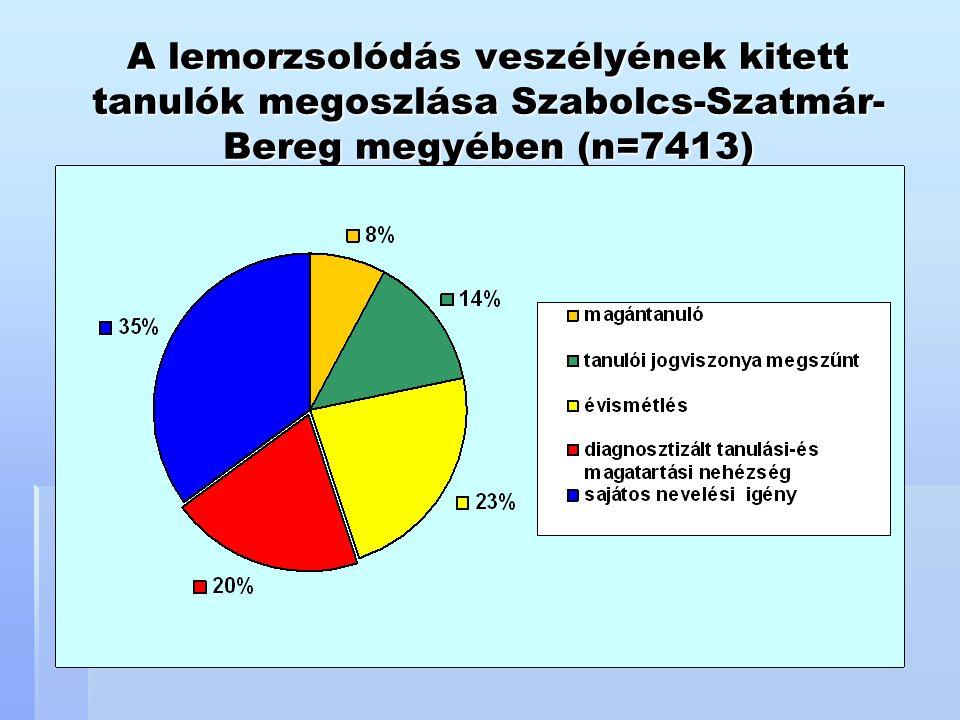 A lemorzsolódás veszélyének kitett tanulók megoszlása Szabolcs-Szatmár-Bereg megyében (n=7413)
