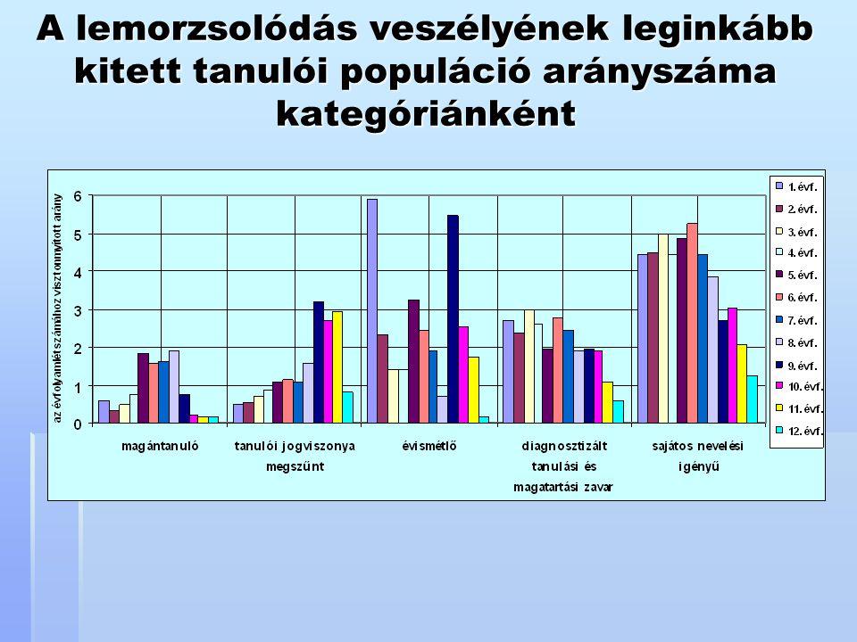 A lemorzsolódás veszélyének leginkább kitett tanulói populáció arányszáma kategóriánként