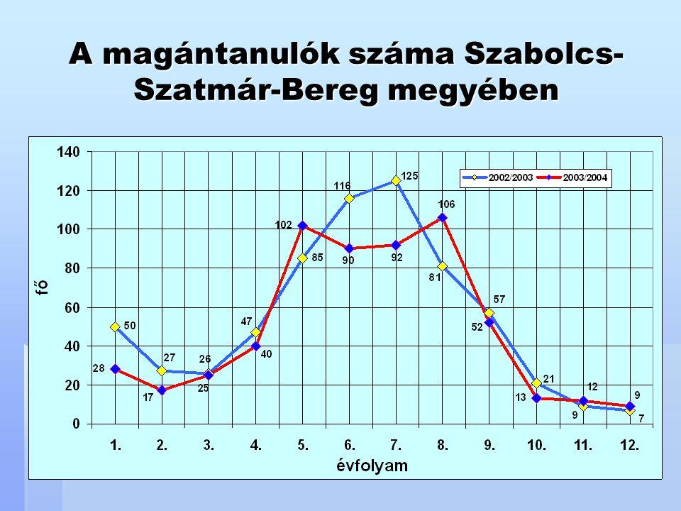 A magántanulók száma Szabolcs-Szatmár-Bereg megyében