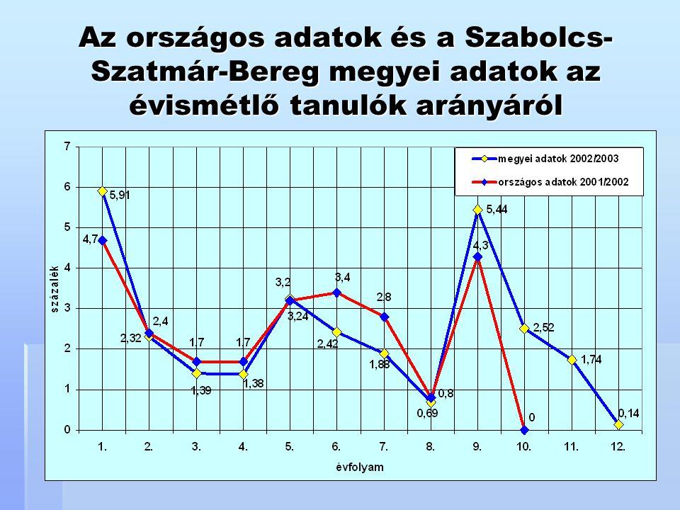 Az országos adatok és a Szabolcs-Szatmár-Bereg megyei adatok az évismétlő tanulók arányáról