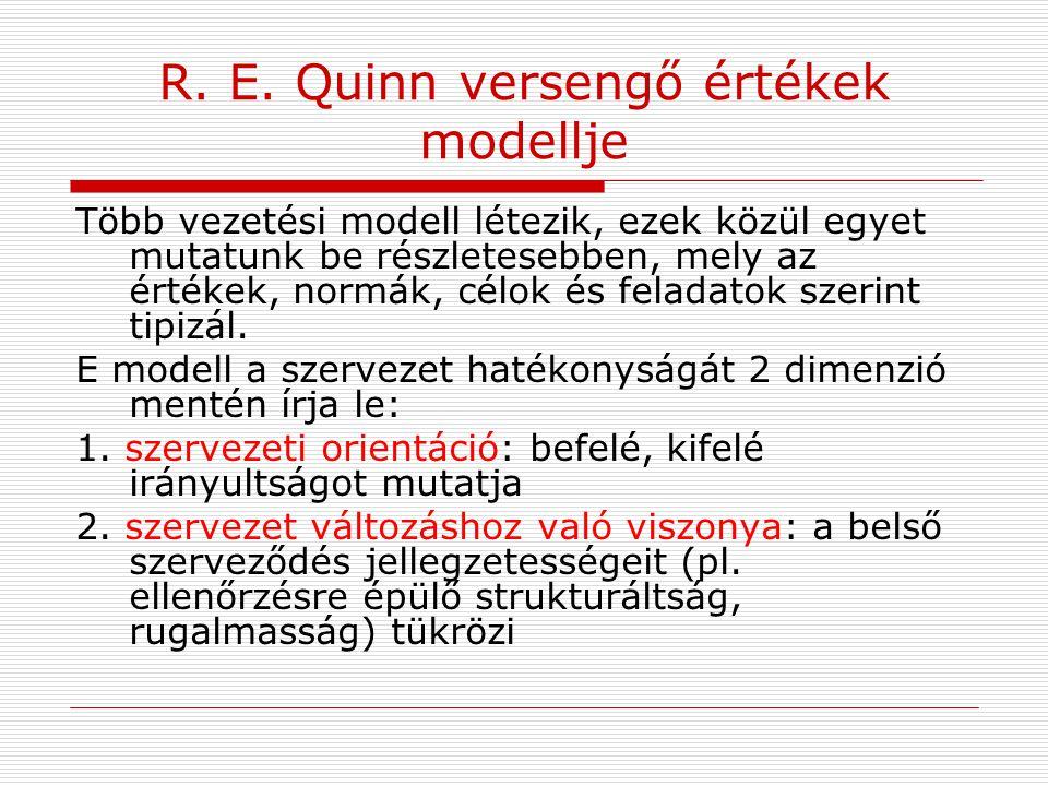 R. E. Quinn versengő értékek modellje