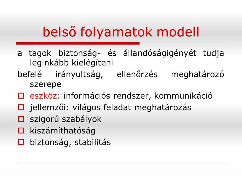belső folyamatok modell