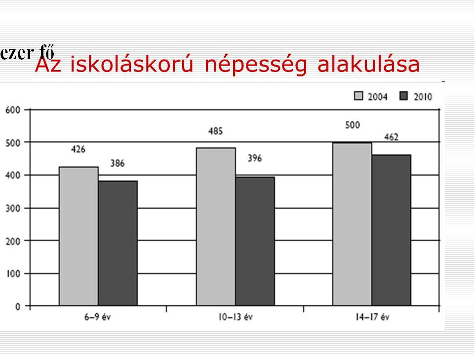 Az iskoláskorú népesség alakulása
