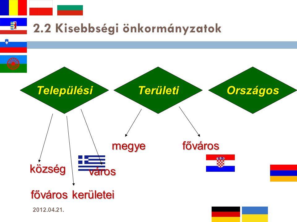 2.2 Kisebbségi önkormányzatok