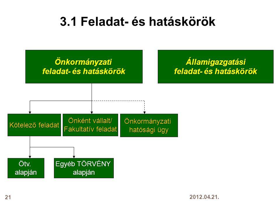 3.1 Feladat- és hatáskörök