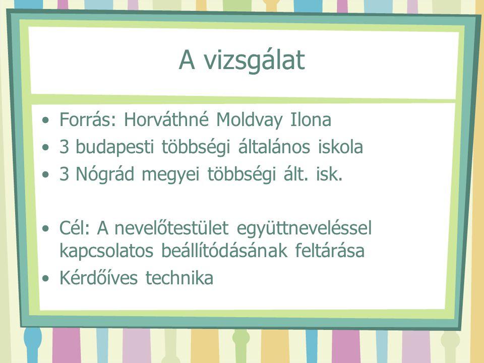 A vizsgálat Forrás: Horváthné Moldvay Ilona