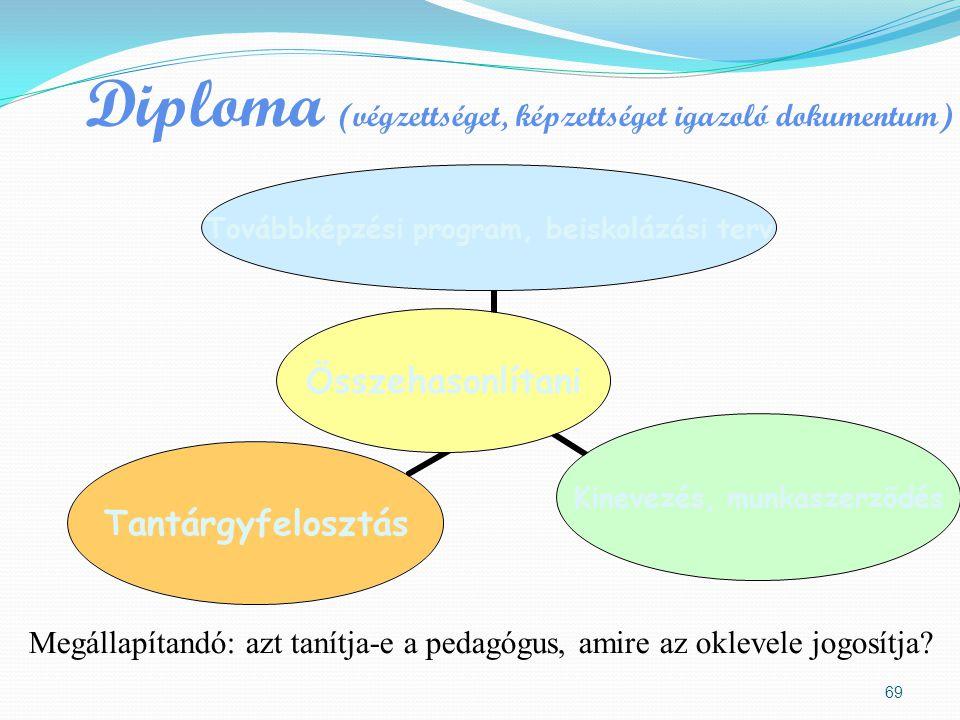 Diploma (végzettséget, képzettséget igazoló dokumentum)
