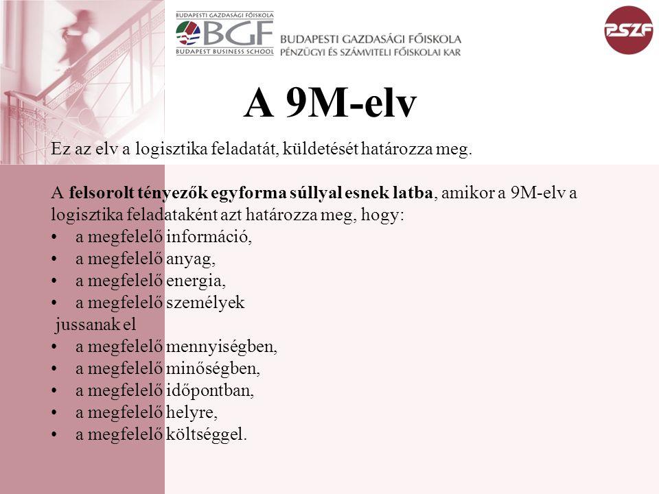 A 9M-elv Ez az elv a logisztika feladatát, küldetését határozza meg.