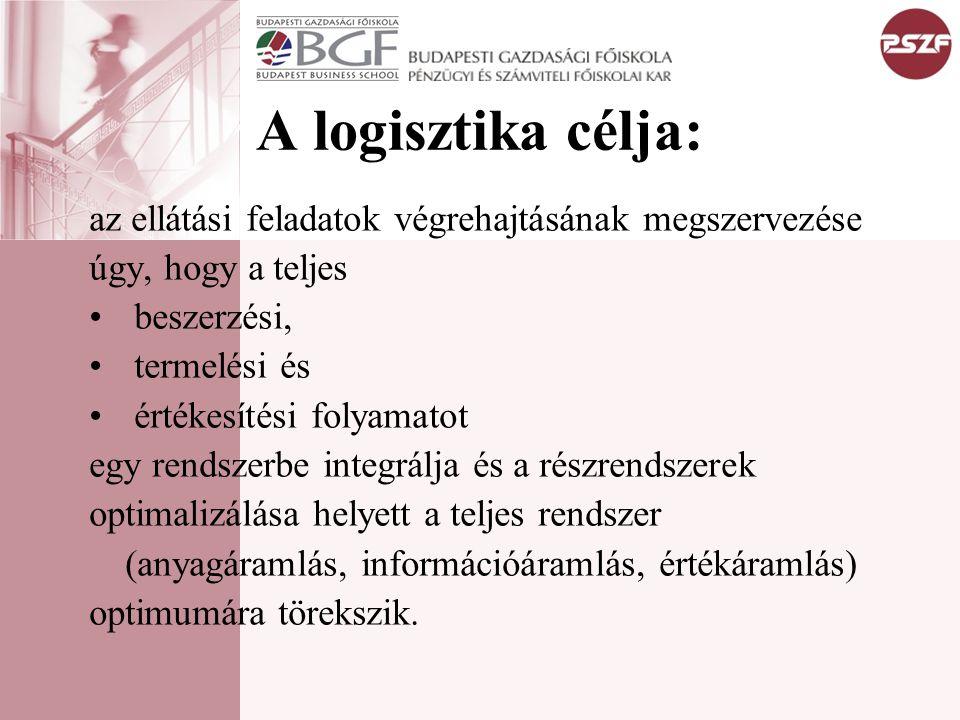A logisztika célja: az ellátási feladatok végrehajtásának megszervezése. úgy, hogy a teljes. beszerzési,