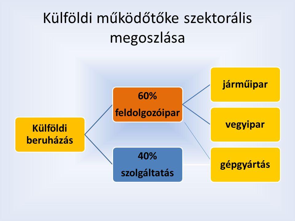 Külföldi működőtőke szektorális megoszlása