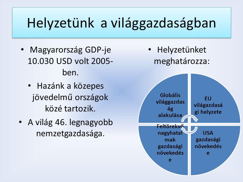 Helyzetünk a világgazdaságban