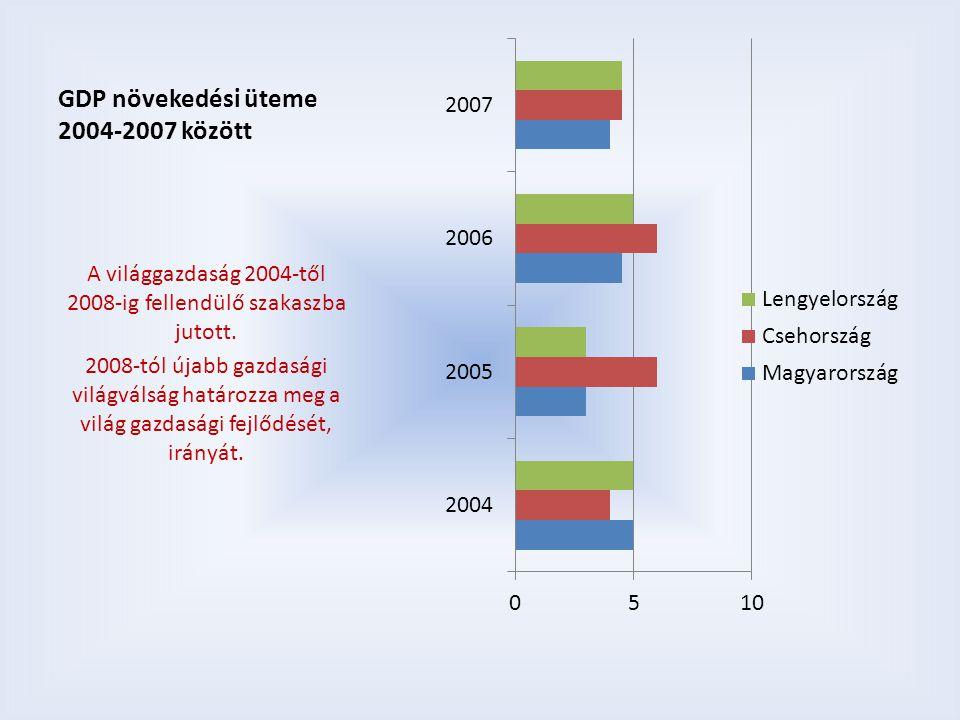 GDP növekedési üteme 2004-2007 között