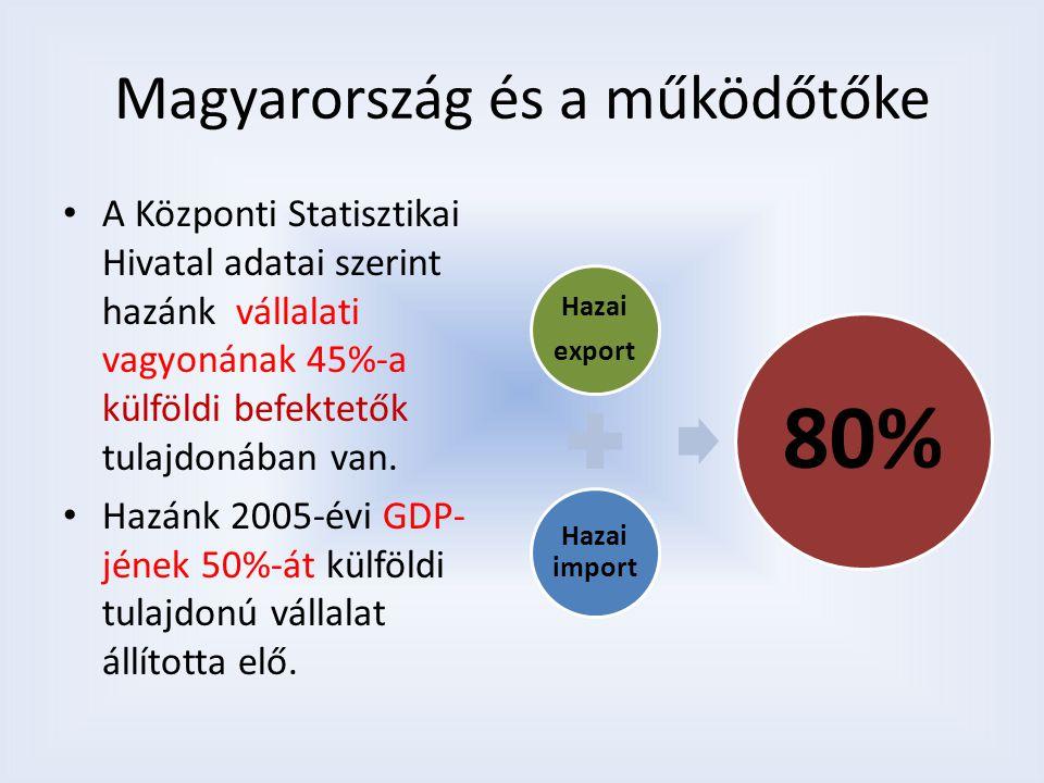 Magyarország és a működőtőke