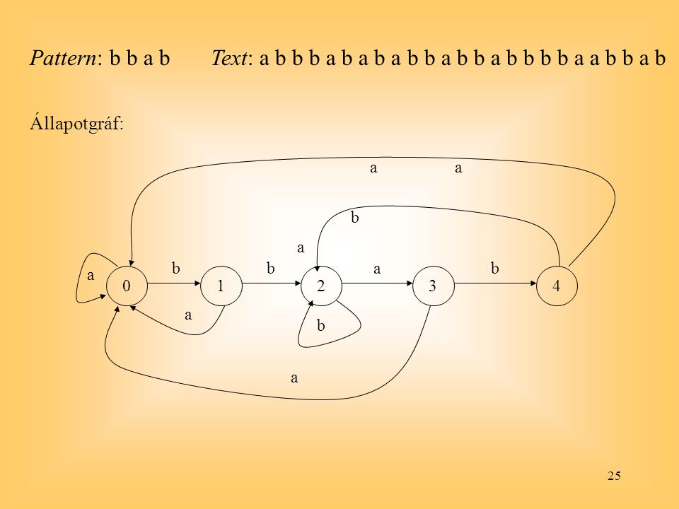 Text: a b b b a b a b a b b a b b a b b b b a a b b a b