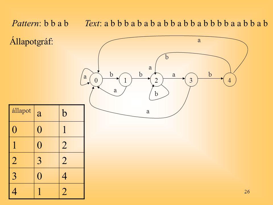 Pattern: b b a b Text: a b b b a b a b a b b a b b a b b b b a a b b a b. Állapotgráf: 1. 2. 3.