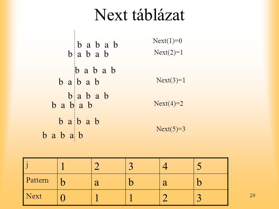 Next táblázat 1 2 3 4 5 b a b a b a b b a b a b b a b a b b a b a b