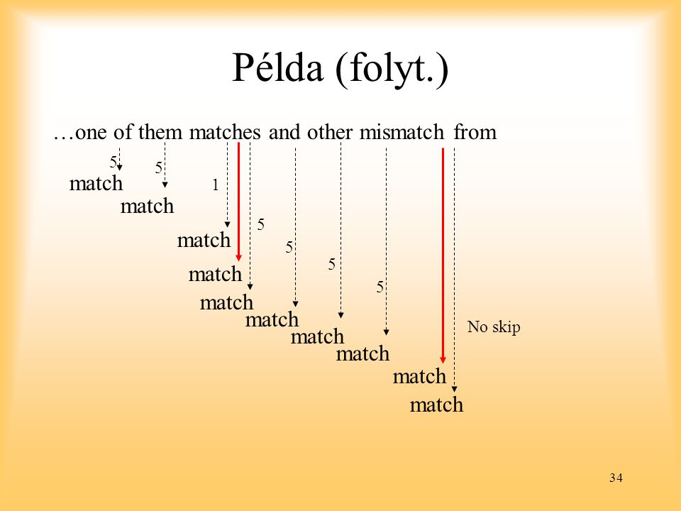 Példa (folyt.) …one of them matches and other mismatch from match