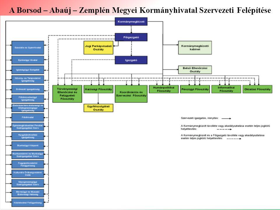 A Borsod – Abaúj – Zemplén Megyei Kormányhivatal Szervezeti Felépítése