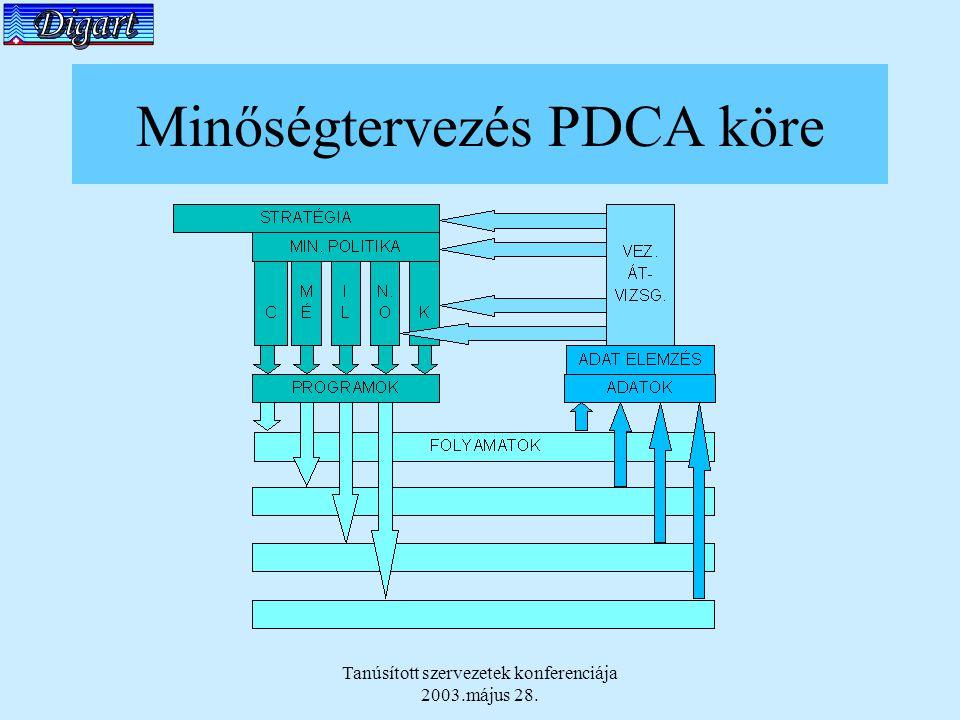 Minőségtervezés PDCA köre