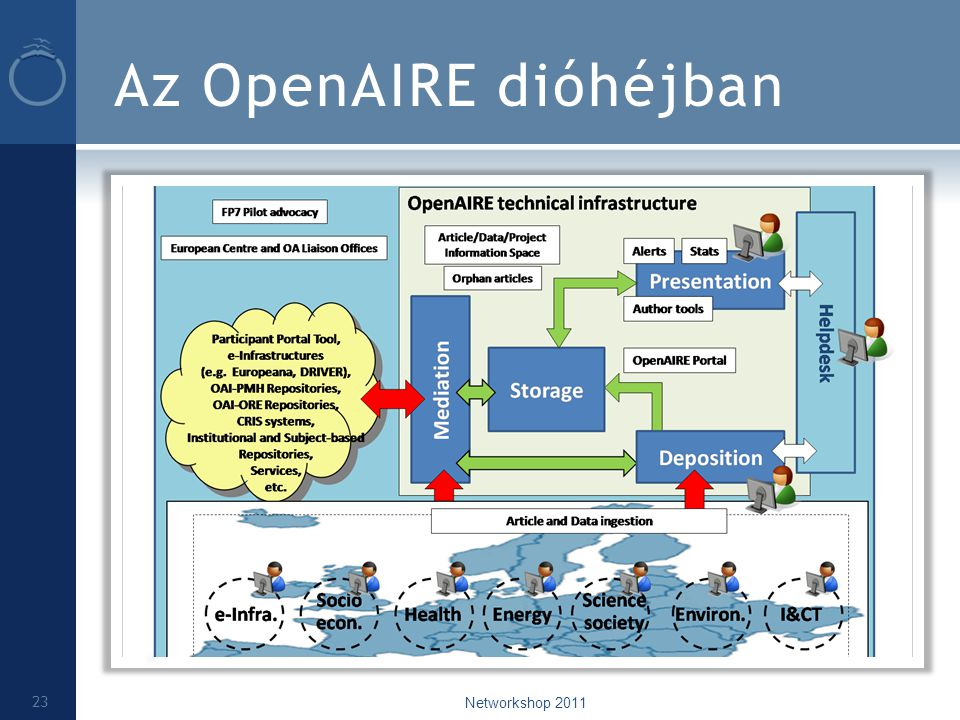 Az OpenAIRE dióhéjban Networkshop 2011