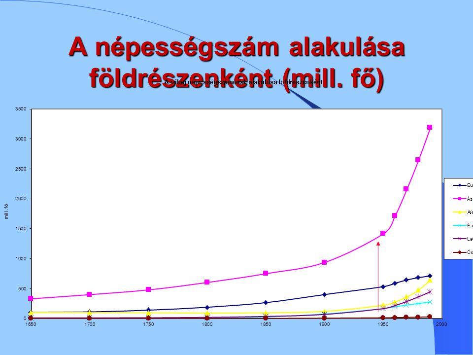 A népességszám alakulása földrészenként (mill. fő)