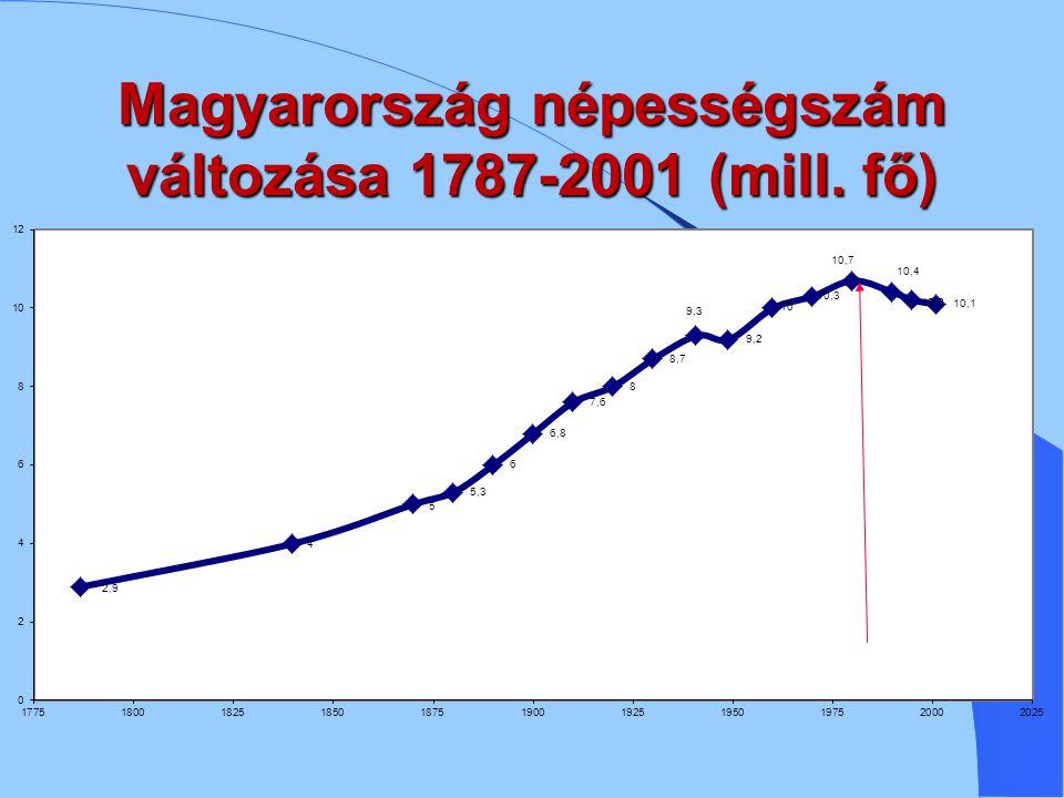 Magyarország népességszám változása 1787-2001 (mill. fő)