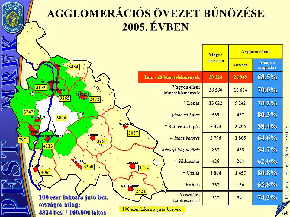 AGGLOMERÁCIÓS ÖVEZET BŰNÖZÉSE 2005. ÉVBEN