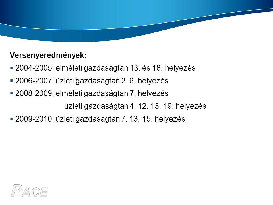 Versenyeredmények: 2004-2005: elméleti gazdaságtan 13. és 18. helyezés. 2006-2007: üzleti gazdaságtan 2. 6. helyezés.