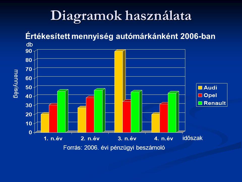 Diagramok használata Értékesített mennyiség autómárkánként 2006-ban db