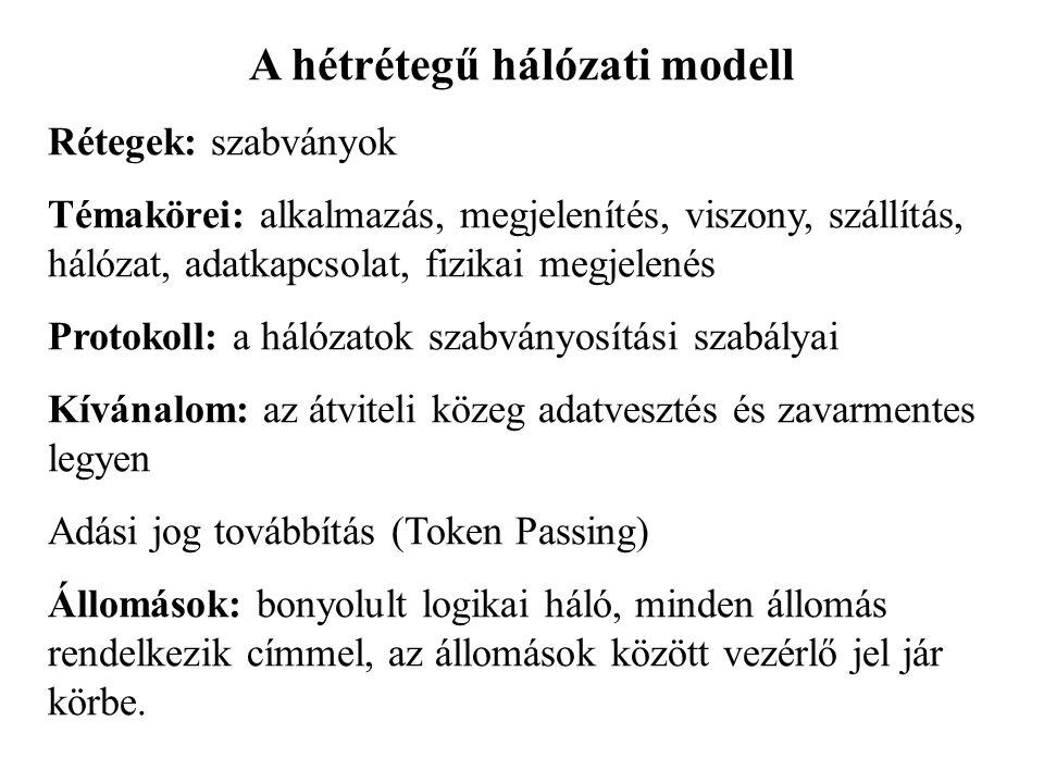 A hétrétegű hálózati modell