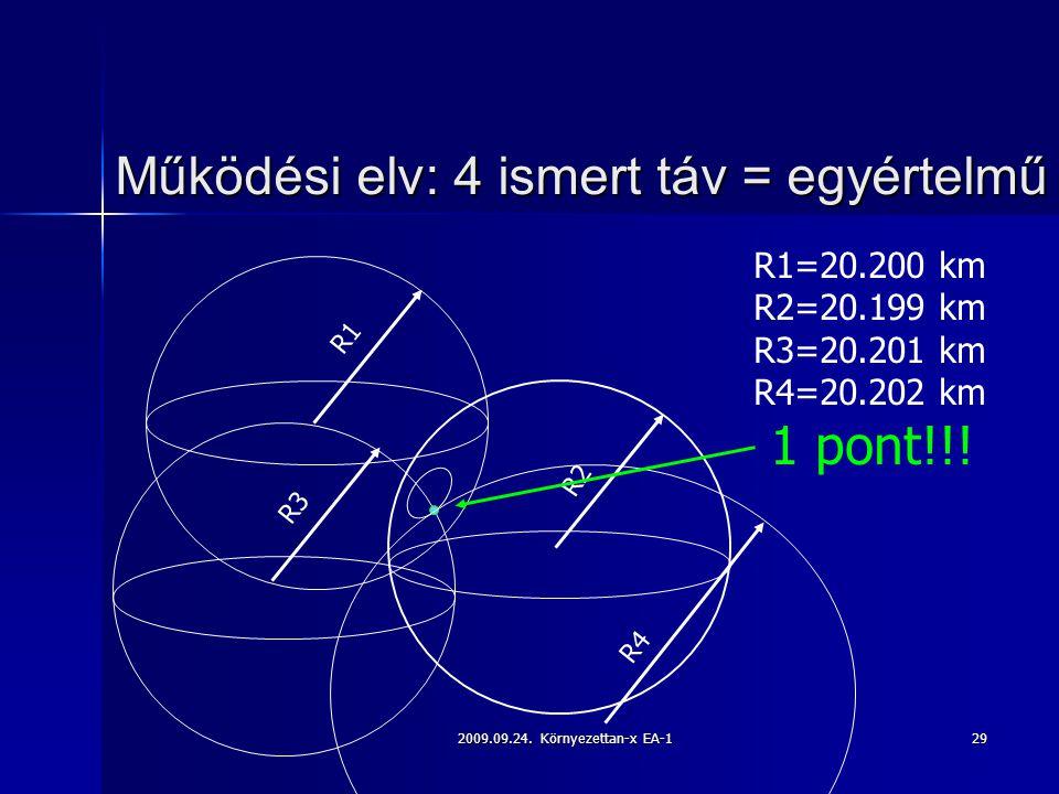 Működési elv: 4 ismert táv = egyértelmű