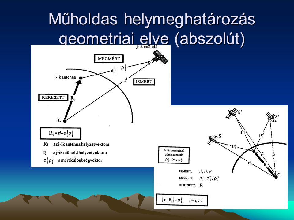 Műholdas helymeghatározás geometriai elve (abszolút)